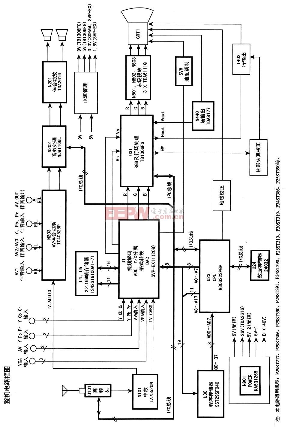 康佳P29ST217型高清数字CRT彩色电视机电路原理图(1)