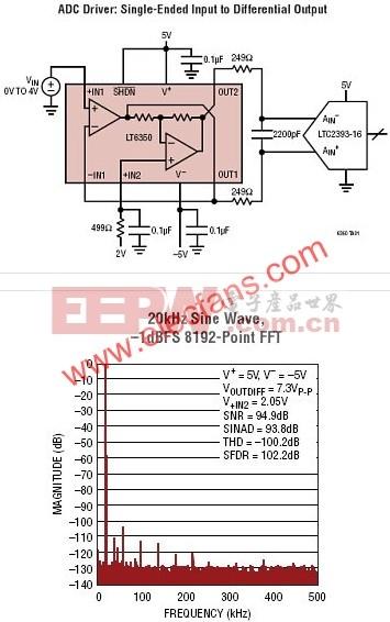 LT6350-低噪声、单端至差分转换器/ADC驱动器