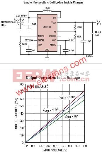 LTC3105典型应用电路  www.elecfans.com