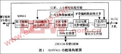 ADV611内部结构功能图