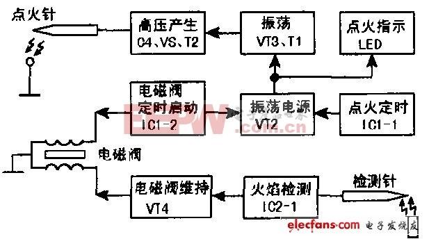 燃气热水器工作原理分析(沈乐满SR-6_5)