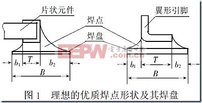 PCB中贴片元件封装焊盘尺寸的规范