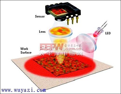 光电鼠标原理与电路图