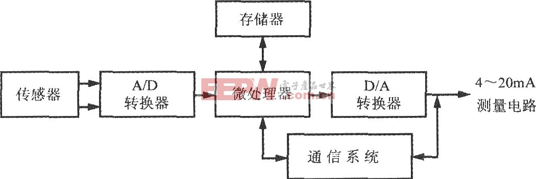 由AD421构成的基于HART协议(高速可寻址远程传感器通信协议)的智