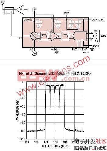 LTM9003-AA-12位数字预失真micro;Module接收器子系统