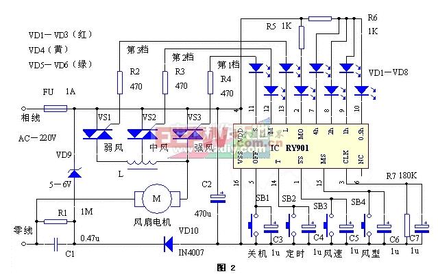 典型应用电路如图2所示(点击下载原理图)。市电220V由C1、R1降压VD9稳压,经VD10、C2整流滤波后, 提供5V-6V左右的直流电源作为RY901IC组成的控制器电压。在刚接通电源时,电脑控制器暂处于复位(静止)状态,面板上所有发光二极管VD1-VD8均不亮,电风扇不转。若这时每按动一次风速选择键SB3,可依次从IC的11-13脚输出控制电平(脉冲信号),经发光管VD1-VD3和限流电阻R2-R4,分别触发双向晶闸管VS1-VS3的G极,用以控制它的导通与截止,再经电抗器1进行阻抗变换,即可按