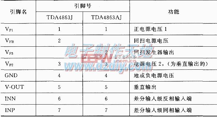 TDA4863J/4863AJ电视场扫描IC介绍