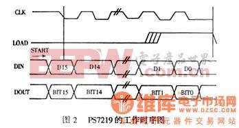 ps7219工作时序图