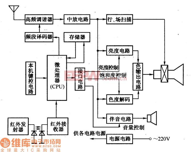 红外遥控彩色电视机电路结构框图