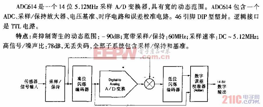 ADC614电路方块图.gif