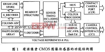 新型CMOS圖像傳感器的設計方案