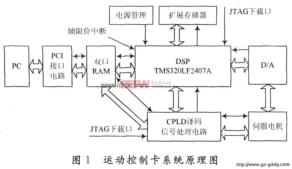 DSP+CPLD的伺服控制卡的设计原理