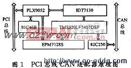 DSP的PCI总线CAN适配器设计图