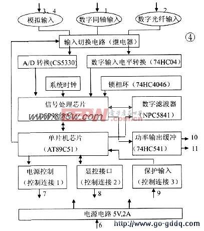 解析天奥TA-D990全数字Hi-Fi音频功放原理