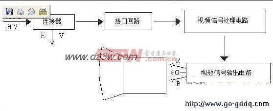 crt显示器视频电路图