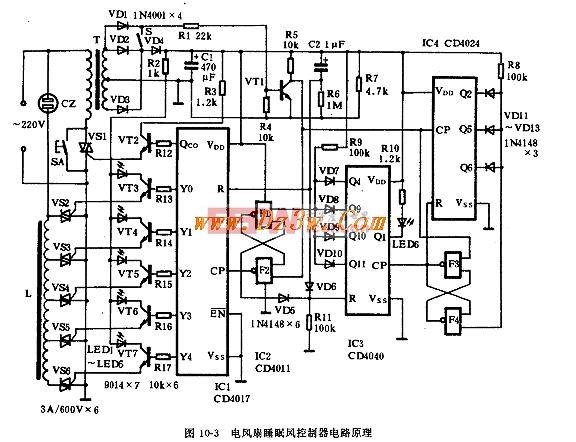 其中 ICI 采用 CD4017 。 Fl-F4 采用-块四- 2 输入端与非门集成电路 CD40ll ,构成两个 R - S 触发器。 IC3 采用 12 级二进制串行计数器 CD4040 。 IC4 采用 7 级二进制串行计数器 CD4024 。 VT1-VT7 均采用 9014 、 9015 或 3oK4 等三极管。 VSI - VS6 为了可靠,采用 3A 、 60OV 的双向可控硅。 L 采用吊扇调速器线圈即可。 T采用3-5W ,次级电压为 7.