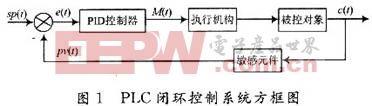 PID控制电路