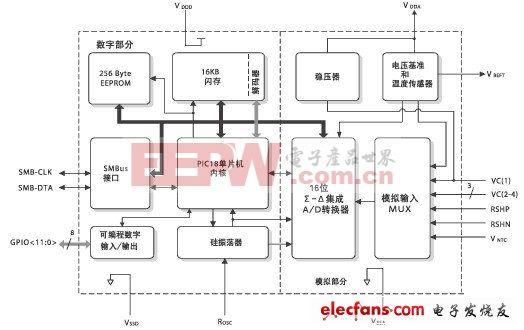 PS501的内部方框图