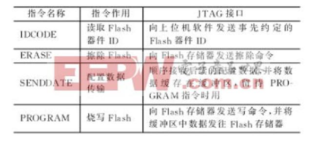 表1 JTAG指令解释