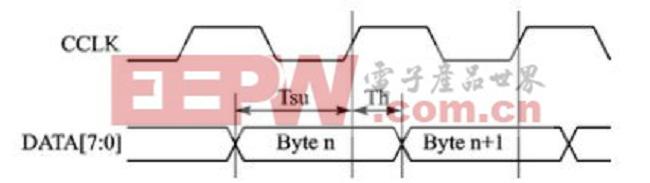 图2 并行从模式时序图