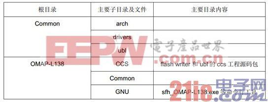 OMAP-L138_FlashAndBootUtils使用及编译指导