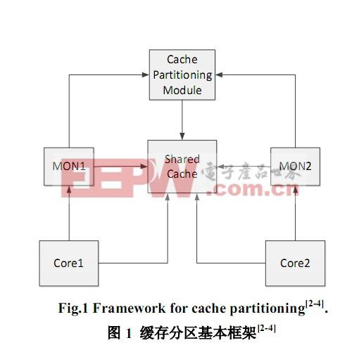 片上多核处理器共享资源分配与调度策略研究综述(二)