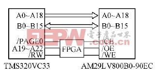 基于Nios II 软核处理器的SD卡接口设计(二)