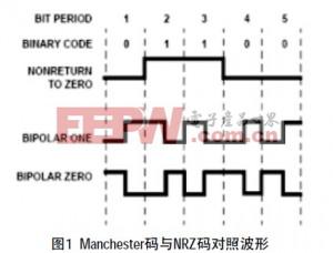 差分Manchester码与不归零(NRZ)的波形对照