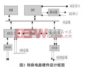 数据转换电路硬件设计框图