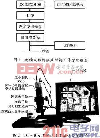 基于嵌入式系统自动连续变倍视频显微镜
