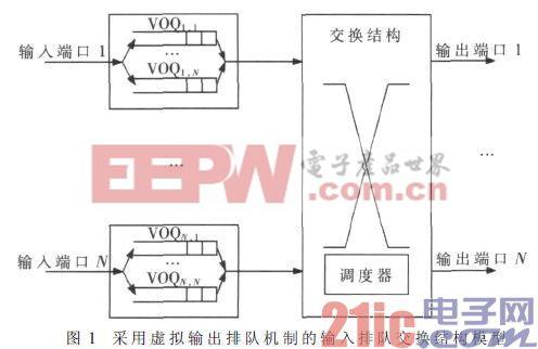 星载交换机高性能队列管理器的设计与实现