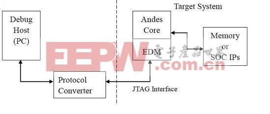 EDM安全访问机制应用方案