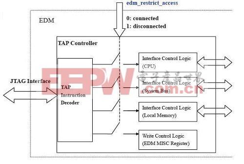 EDM限制存取方块图