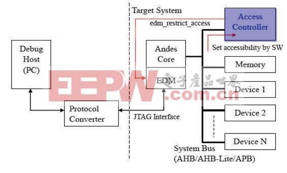 hardware实现控制edm_restrict_access的示意图