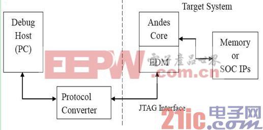 如何应用AndesCore EDM安全访问机制