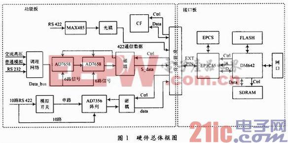 基于DSP/BIOS的数据采集系统研制