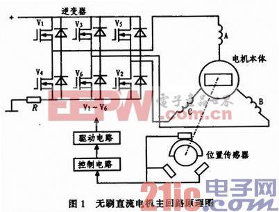 基于DSP的无刷直流电机控制器设计与实现