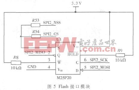 基于STM32单片机的火控系统信号采集测试图片