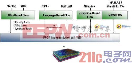 (喜好)-系统设计师、DSP工程师和FPGA/硬件工程师-XtremeDSP