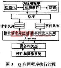 QT应用程序的执行方式及系统结构