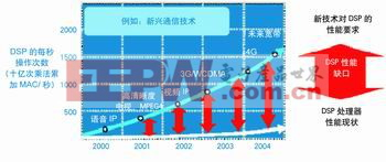 图1 通用DSP处理器的性能与通信领域需要的DSP处理性能的比较
