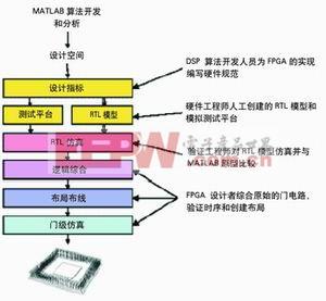 图3 传统的DSP设计流程
