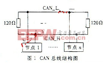 CAN总线结构图