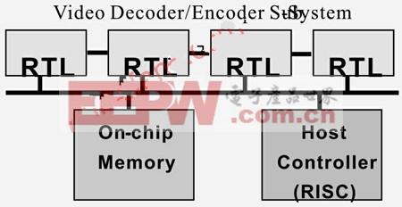 基于Xtensa可配置处理器技术的视频加速引擎开发技术
