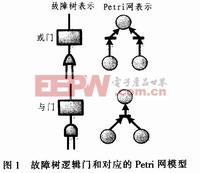 一种基于Petri网的飞机配电系统可靠性分析方法