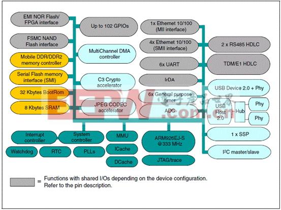 ST SPEAr310嵌入330MHz MPU开发方案
