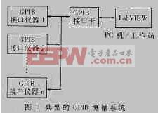 基于LabVIEW平台和GPIB接口的测试系统开发及应用