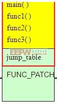 图表1:主程序的memory layout图