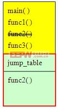 图表2:ROM patch的memory layout图