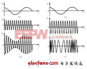调幅波和调频波